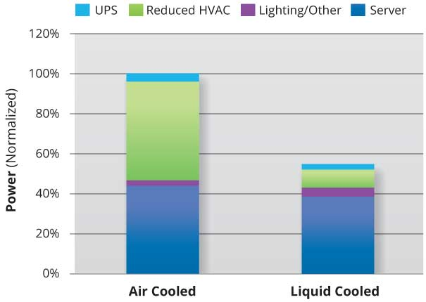 data center cost savings  liquid cooling solutions, wiring diagram